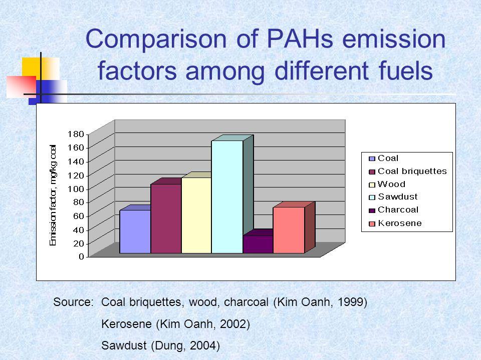 Comparison of PAHs emission factors among different fuels