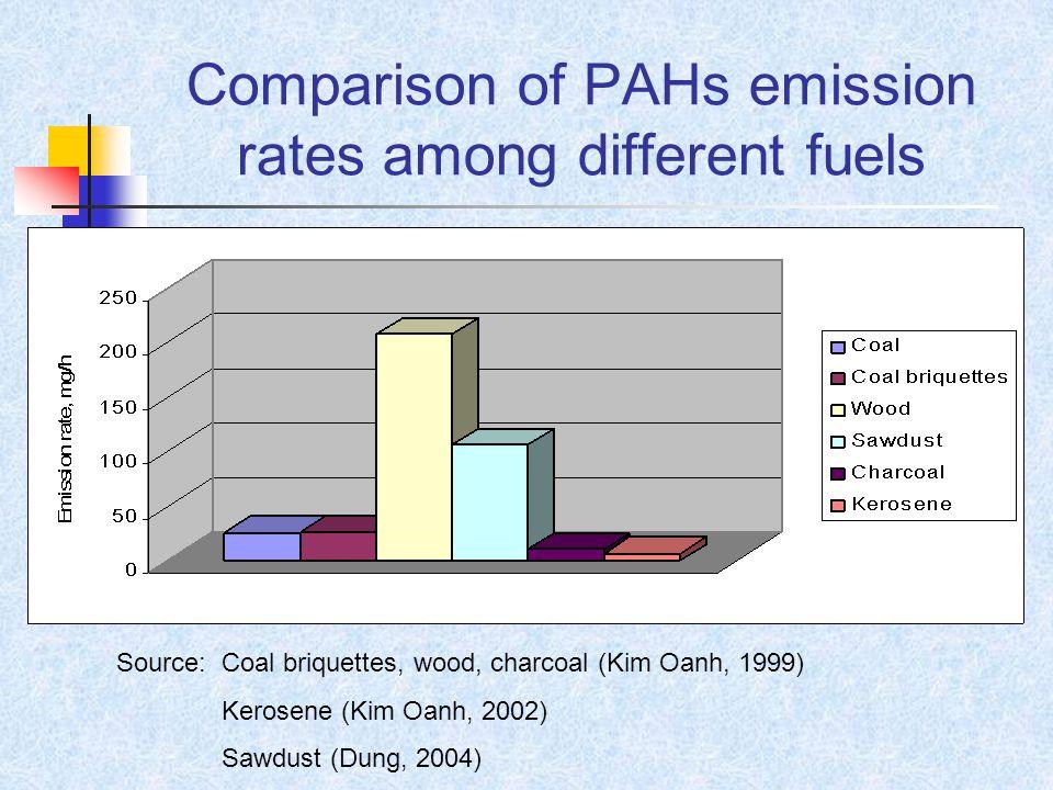 Comparison of PAHs emission rates among different fuels