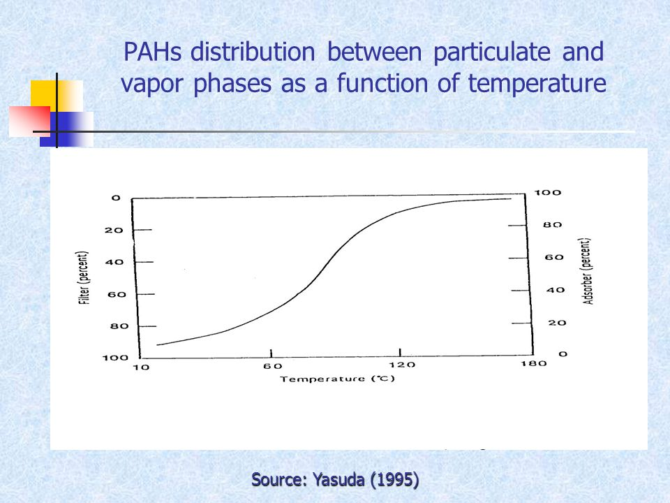 PAHs distribution between particulate and vapor phases as a function of temperature