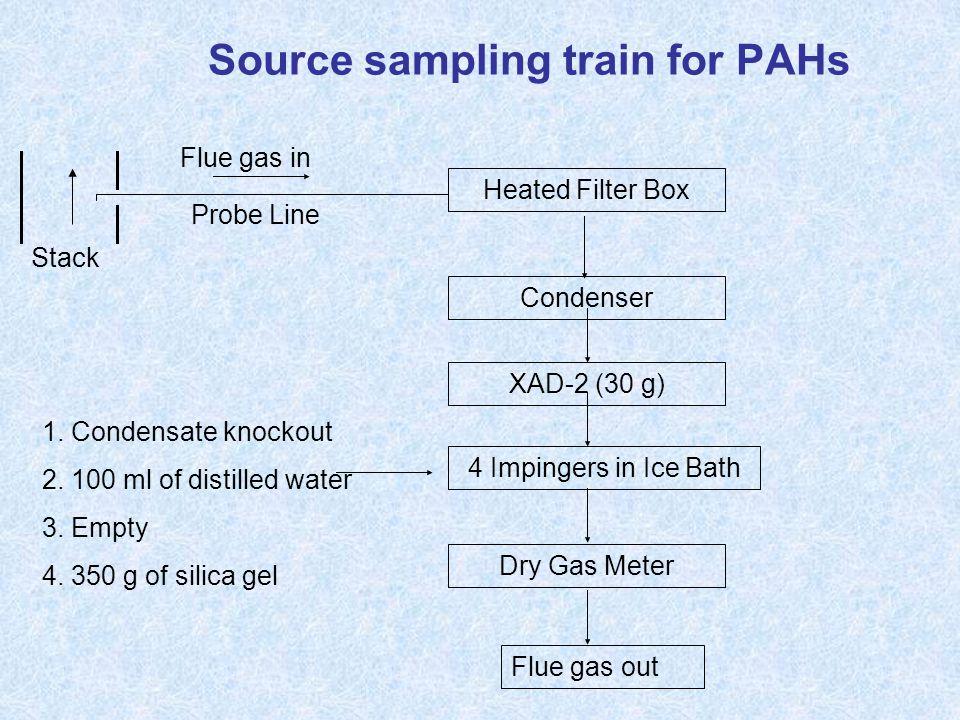 Source sampling train for PAHs