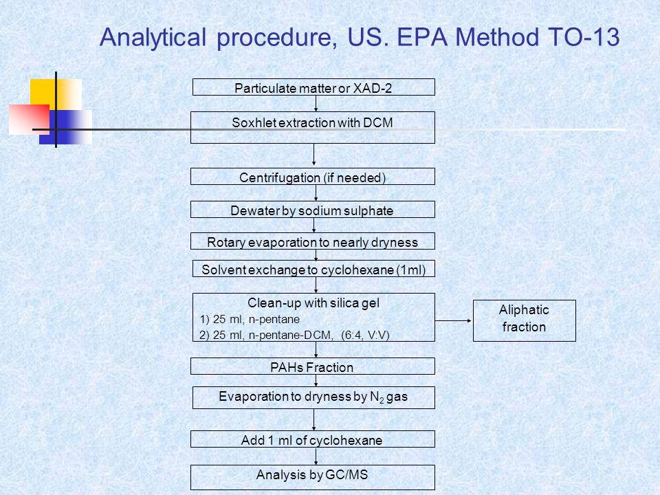 Analytical procedure, US. EPA Method TO-13