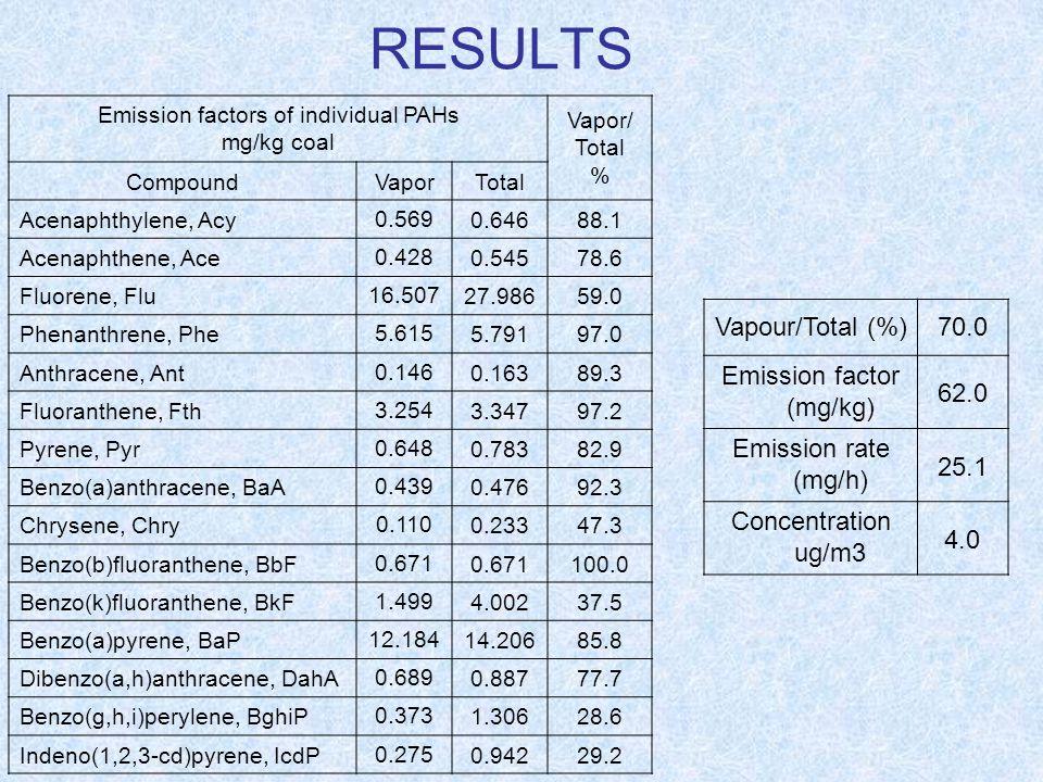 RESULTS Vapour/Total (%) 70.0 Emission factor (mg/kg) 62.0