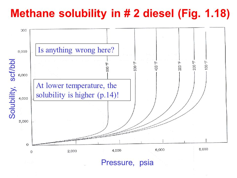 Methane solubility in # 2 diesel (Fig. 1.18)