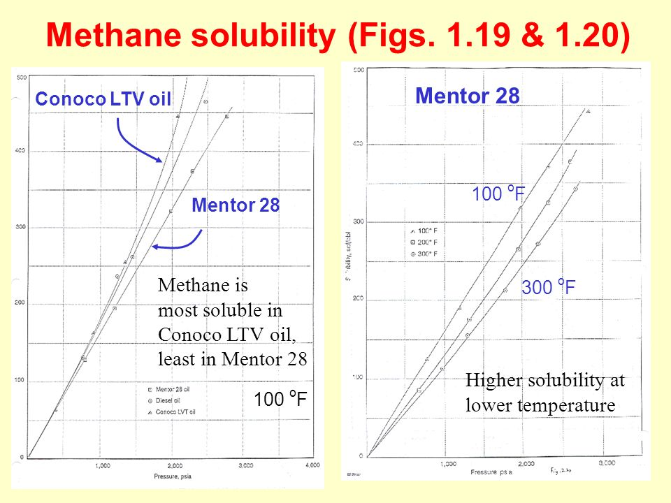 Methane solubility (Figs. 1.19 & 1.20)