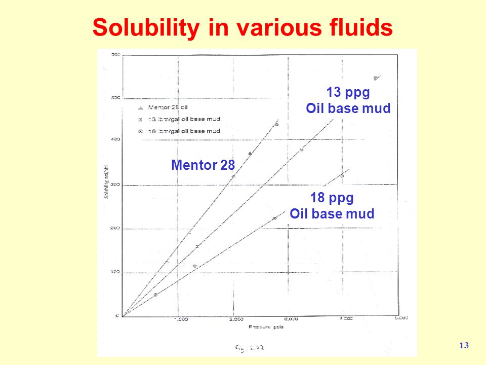 Solubility in various fluids