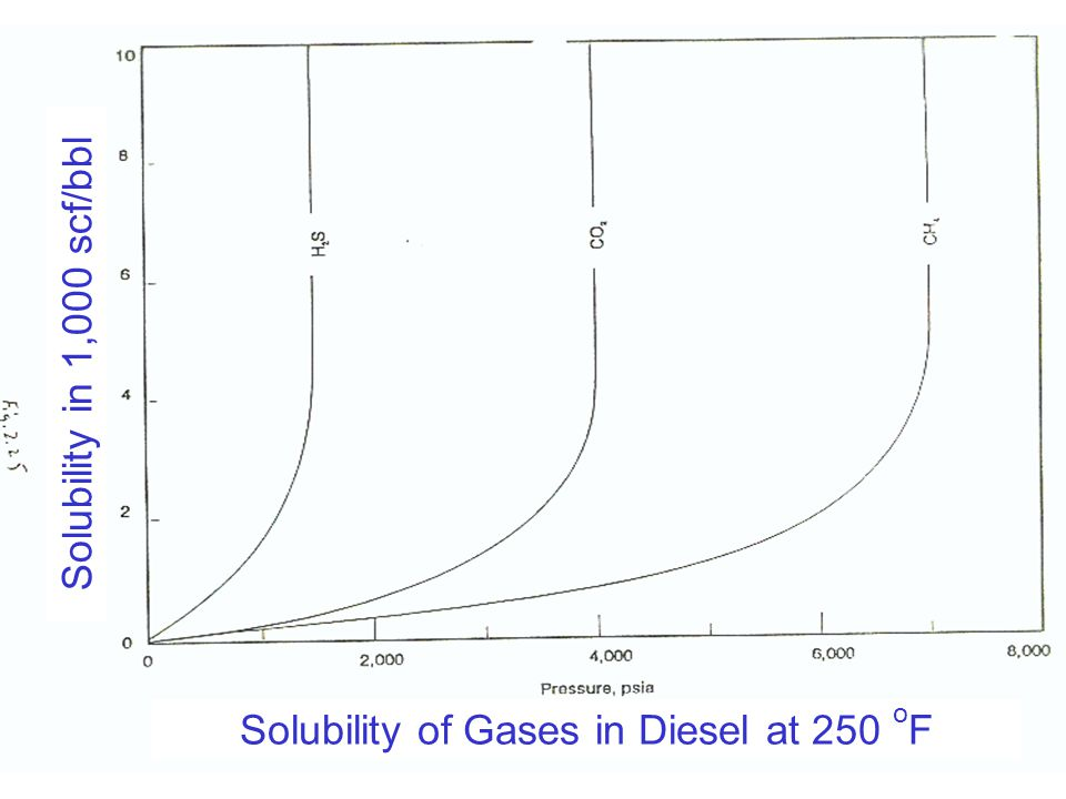 Solubility of Gases in Diesel at 250 oF