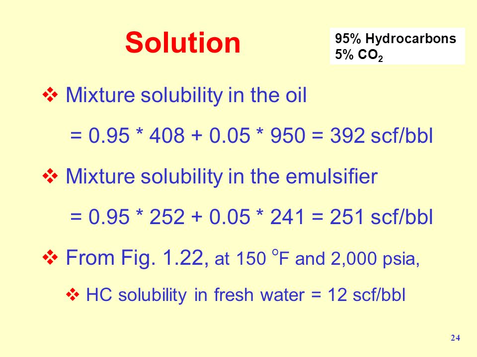 Solution Mixture solubility in the oil