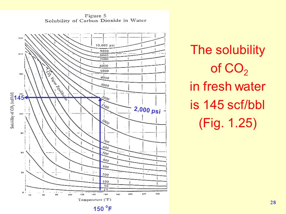 The solubility of CO2 in fresh water is 145 scf/bbl (Fig. 1.25) 145