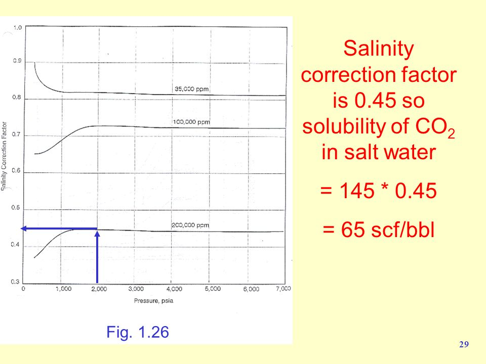 Salinity correction factor is 0.45 so solubility of CO2 in salt water