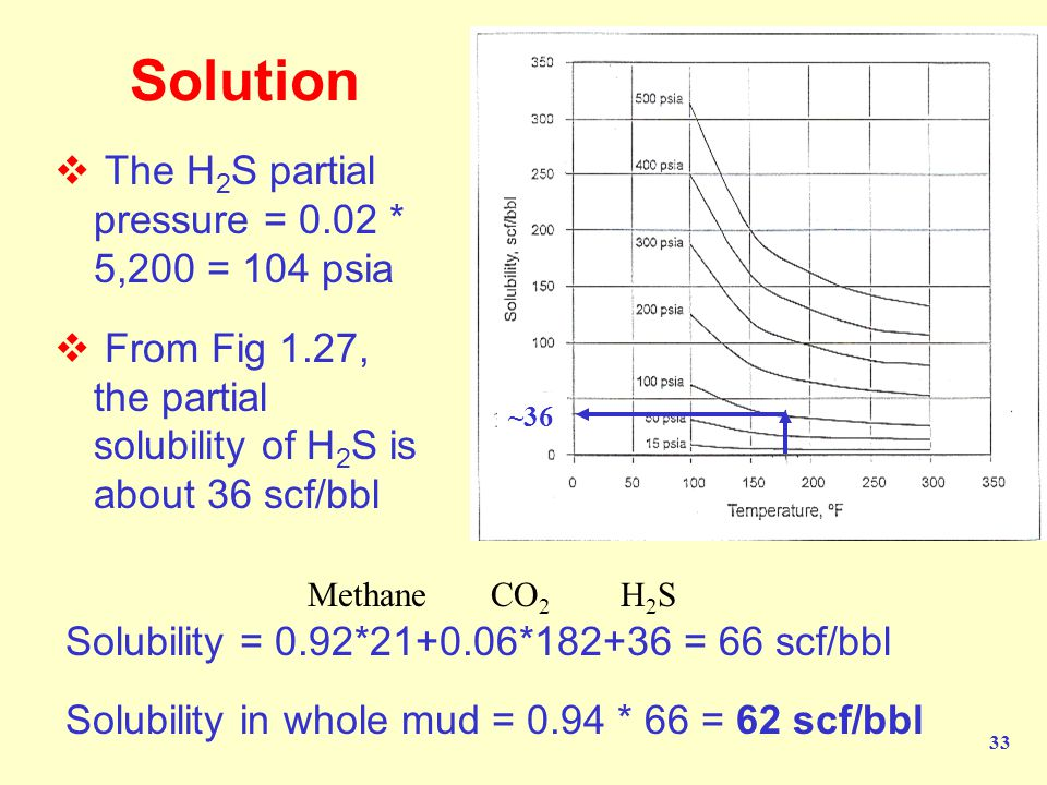 Solution The H2S partial pressure = 0.02 * 5,200 = 104 psia
