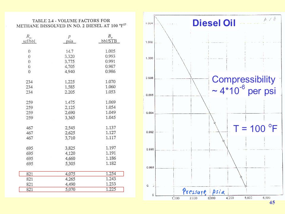 Diesel Oil Compressibility ~ 4*10-6 per psi T = 100 oF