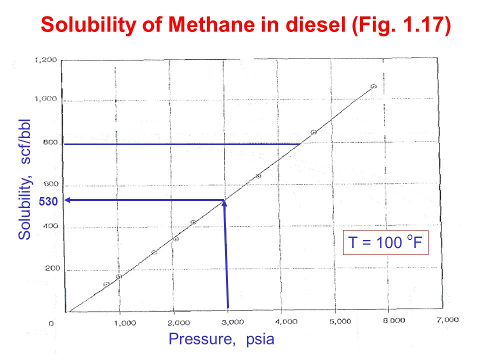 Solubility of Methane in diesel (Fig. 1.17)
