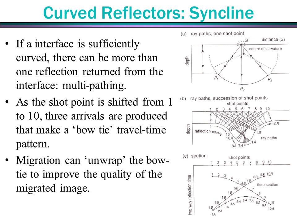Curved Reflectors: Syncline