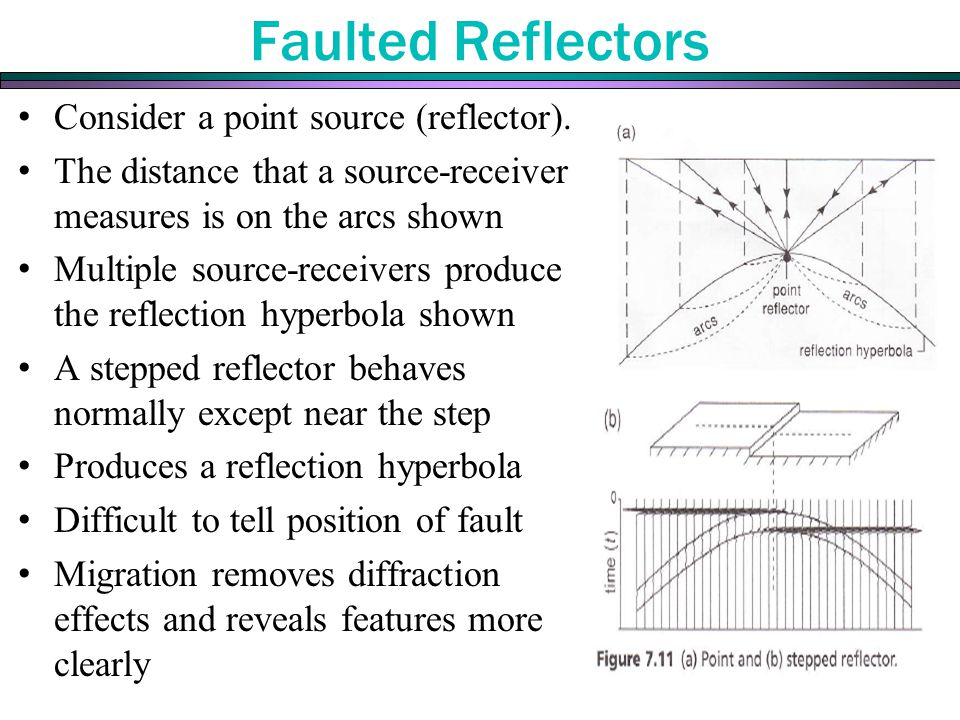 Faulted Reflectors Consider a point source (reflector).