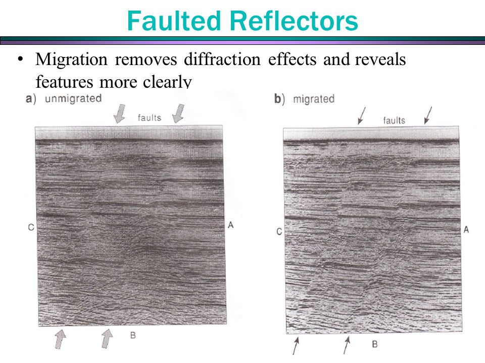 Faulted Reflectors Migration removes diffraction effects and reveals features more clearly