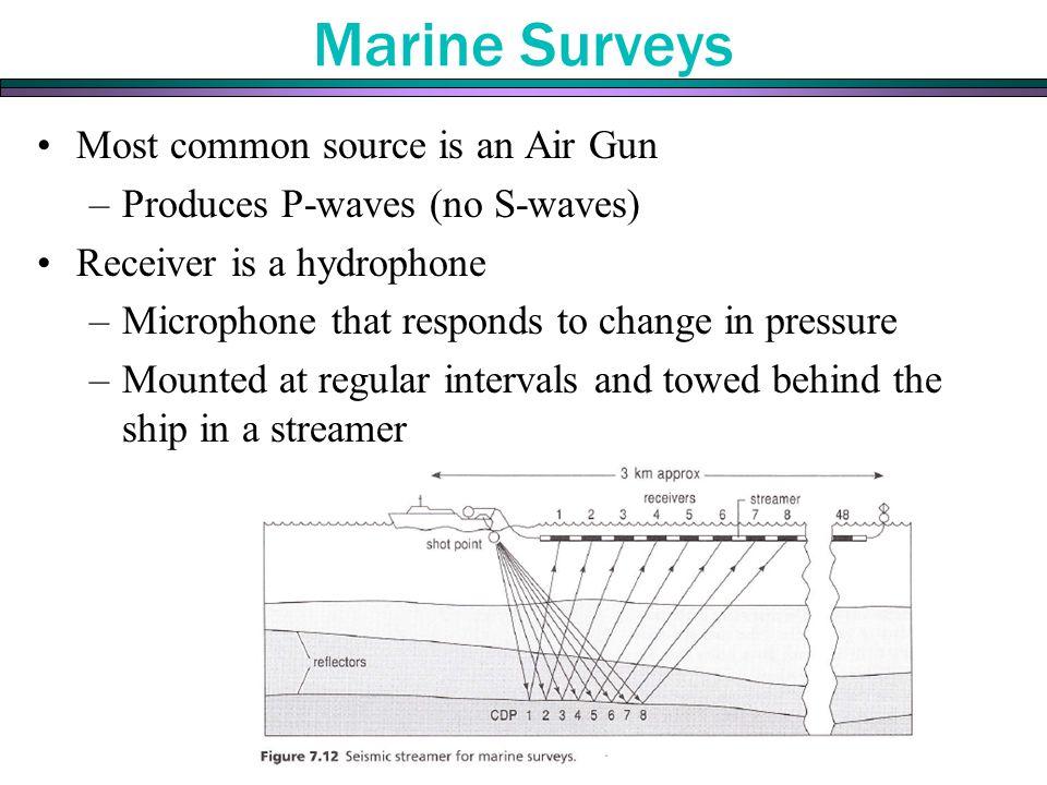 Marine Surveys Most common source is an Air Gun