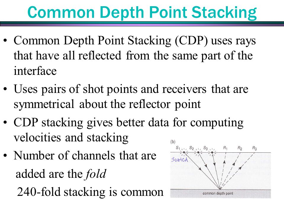 Common Depth Point Stacking