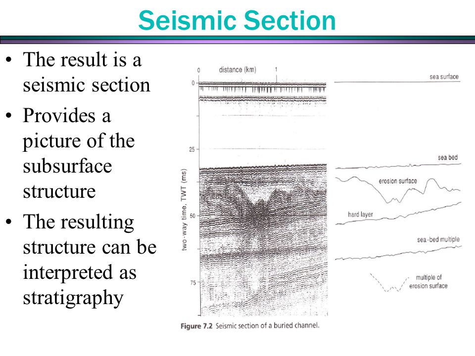 Seismic Section The result is a seismic section