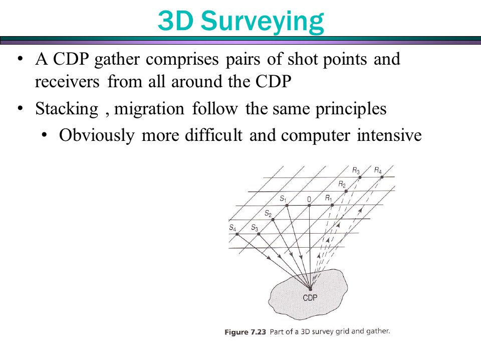 3D Surveying A CDP gather comprises pairs of shot points and receivers from all around the CDP. Stacking , migration follow the same principles.