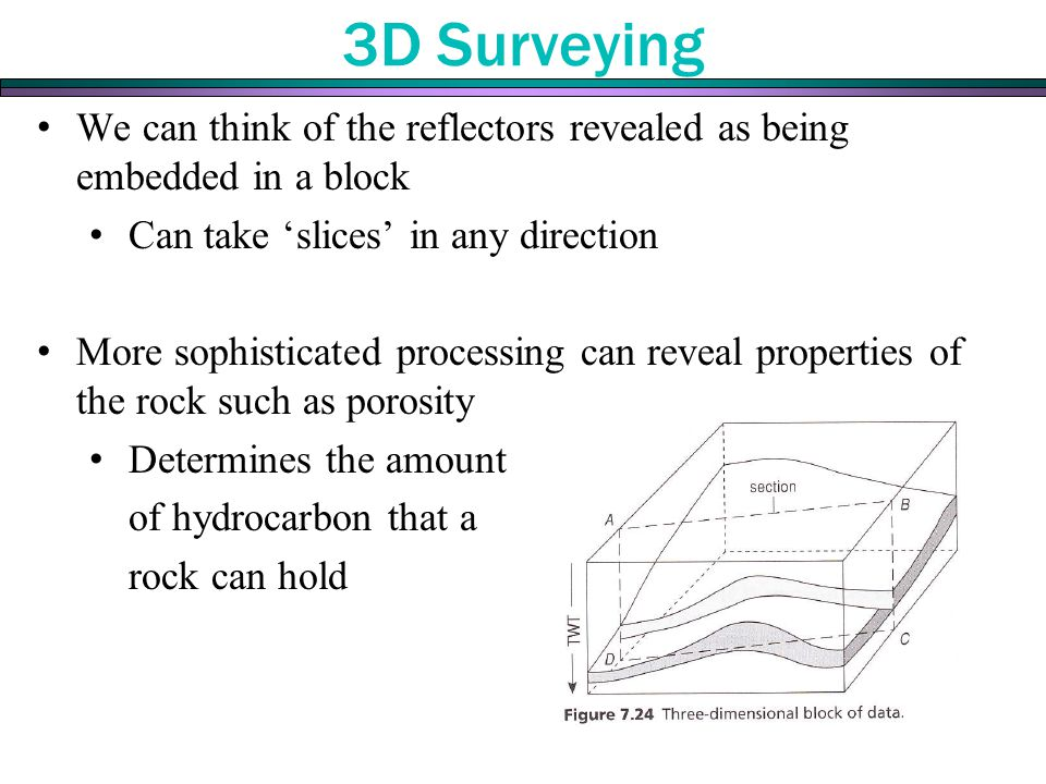 3D Surveying We can think of the reflectors revealed as being embedded in a block. Can take 'slices' in any direction.