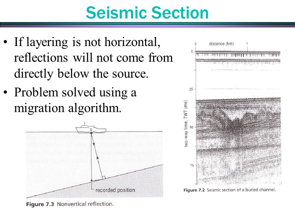 Seismic Section If layering is not horizontal, reflections will not come from directly below the source.