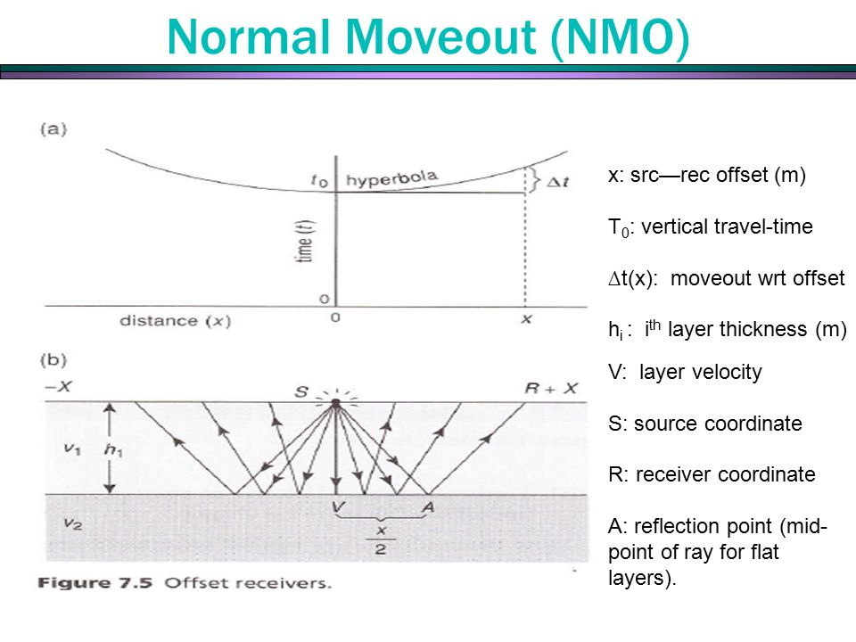 Normal Moveout (NMO) The time to travel to a receiver a distance x away from the source is. x: src—rec offset (m)