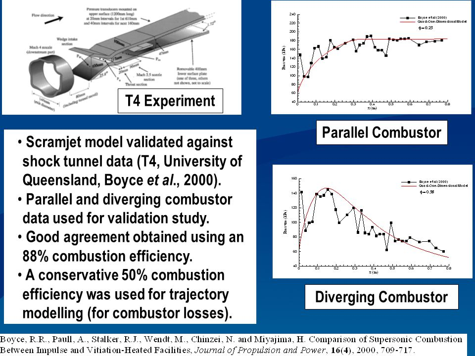 T4 Experiment Parallel Combustor. Scramjet model validated against shock tunnel data (T4, University of Queensland, Boyce et al., 2000).