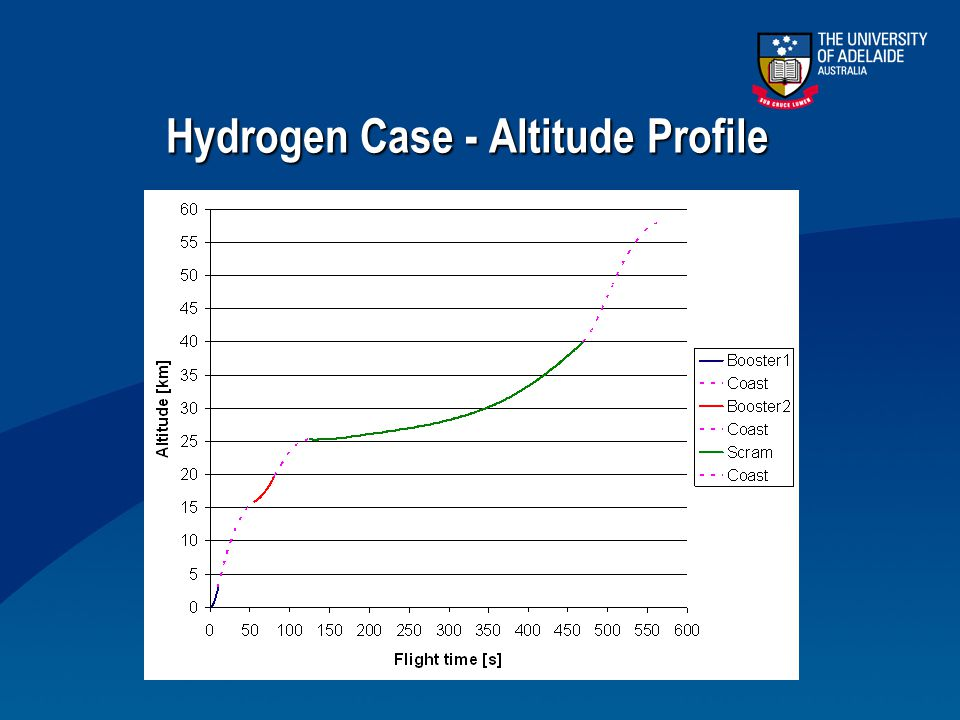 Hydrogen Case - Altitude Profile
