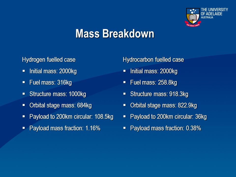 Mass Breakdown Hydrogen fuelled case Initial mass: 2000kg