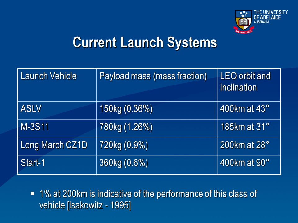 Current Launch Systems