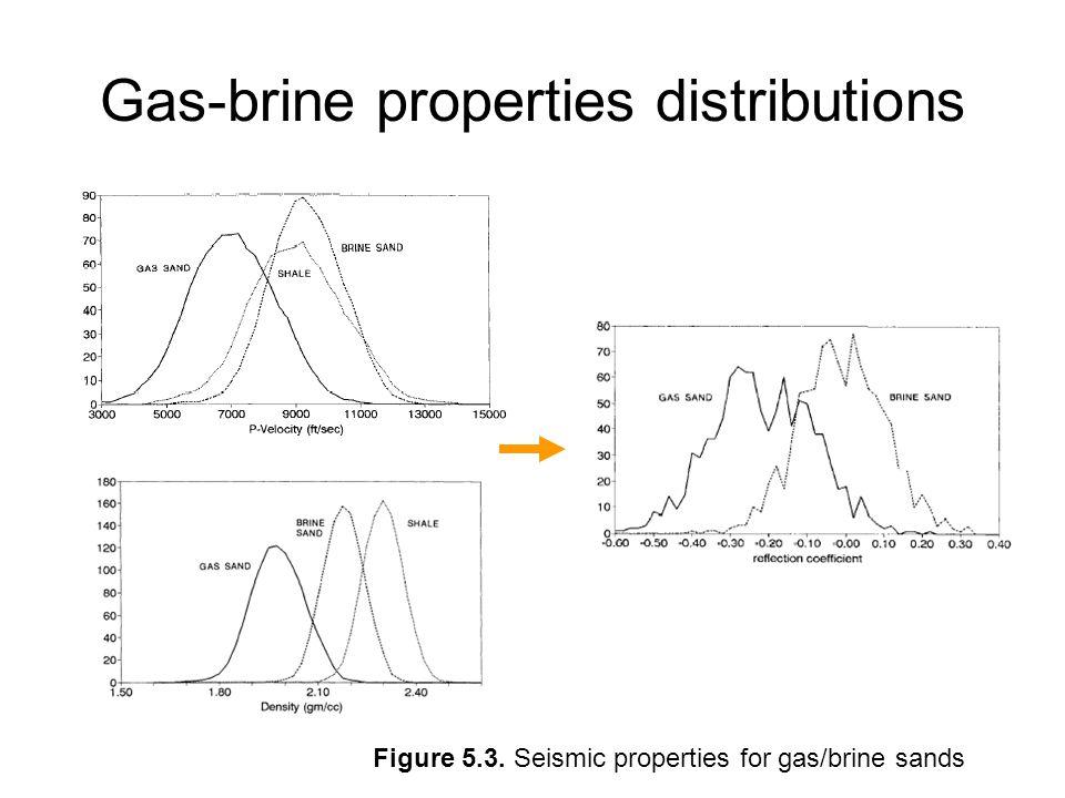 Gas-brine properties distributions