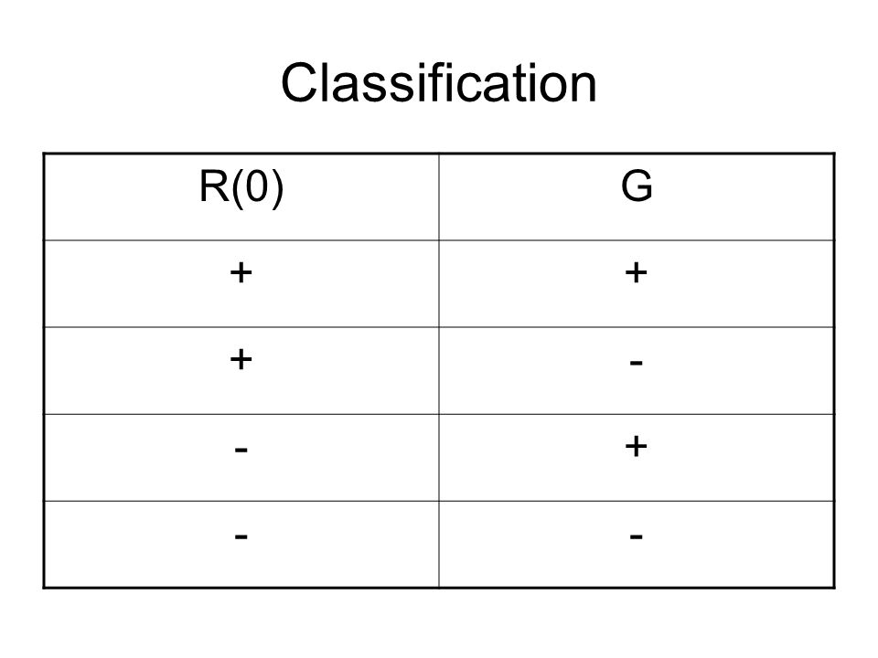 Classification R(0) G + -