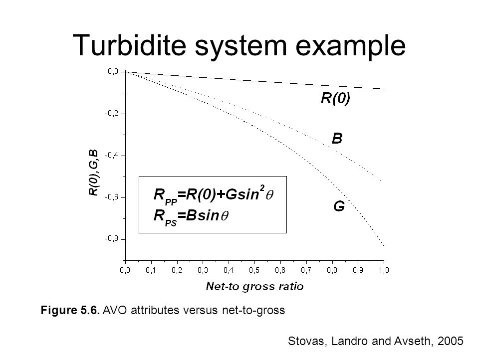 Turbidite system example