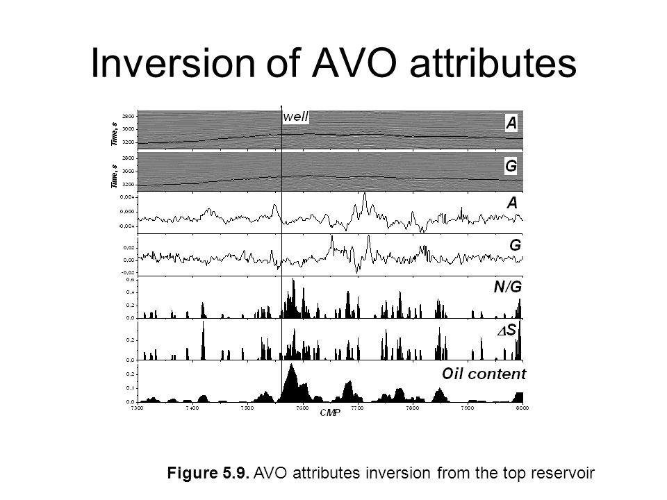 Inversion of AVO attributes
