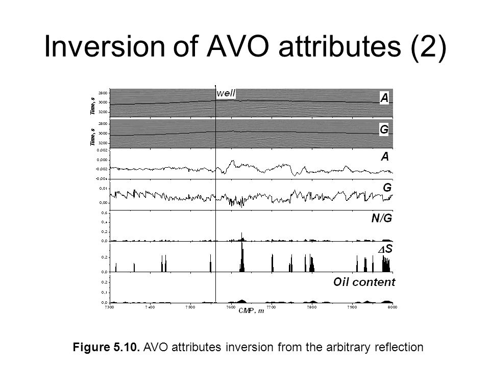 Inversion of AVO attributes (2)