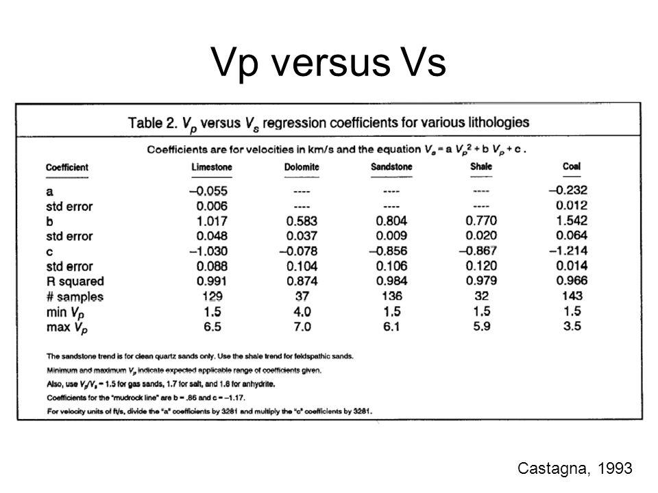 Vp versus Vs Castagna, 1993