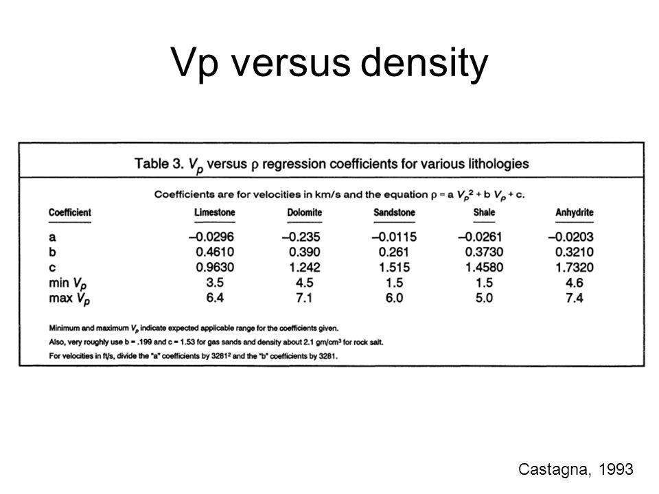 Vp versus density Castagna, 1993