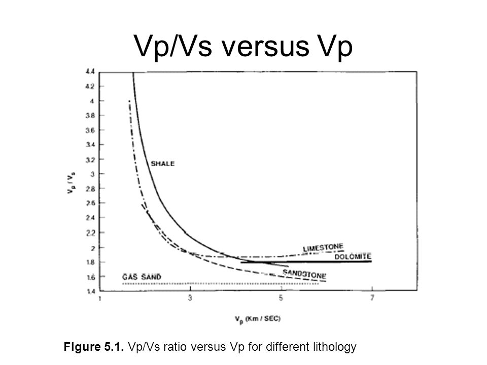Vp/Vs versus Vp Figure 5.1. Vp/Vs ratio versus Vp for different lithology