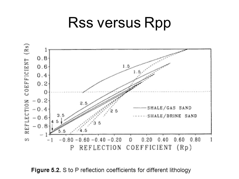 Rss versus Rpp Figure 5.2. S to P reflection coefficients for different lithology
