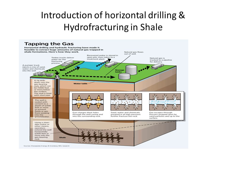 Introduction of horizontal drilling & Hydrofracturing in Shale
