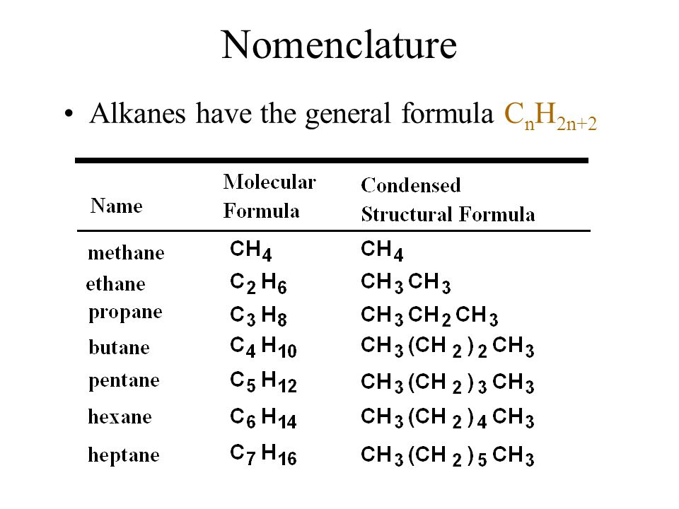 Nomenclature Alkanes have the general formula CnH2n+2 5