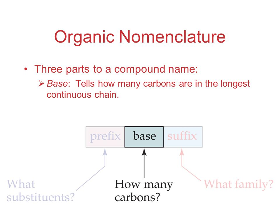 Organic Nomenclature Three parts to a compound name: