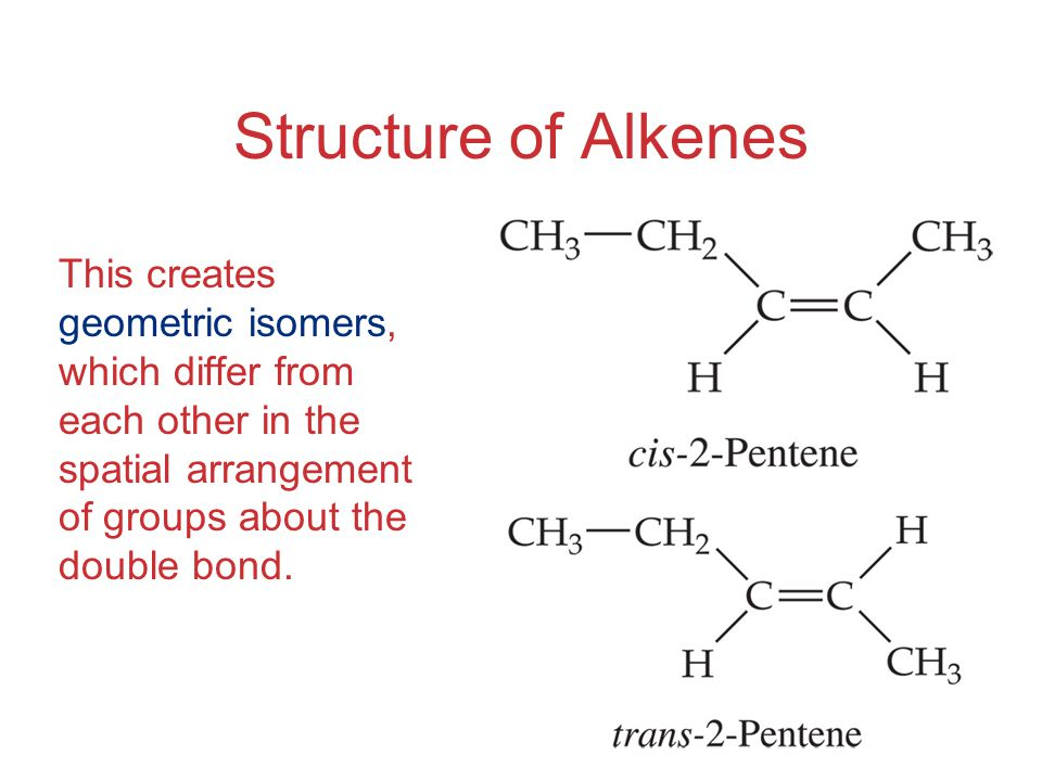 Structure of Alkenes This creates geometric isomers, which differ from each other in the spatial arrangement of groups about the double bond.