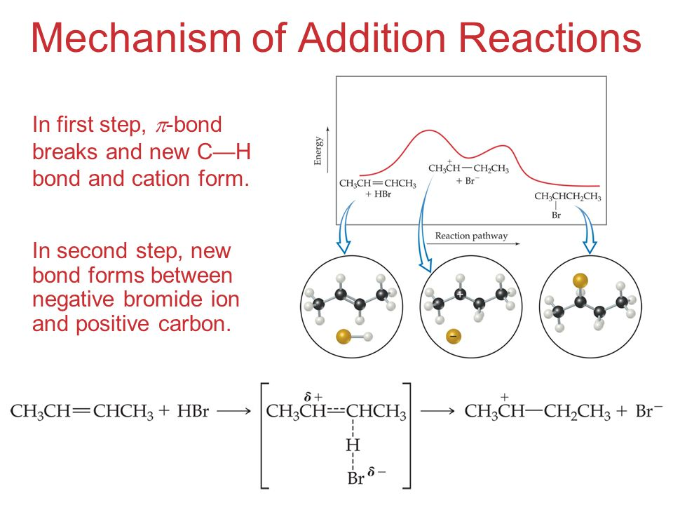 Mechanism of Addition Reactions