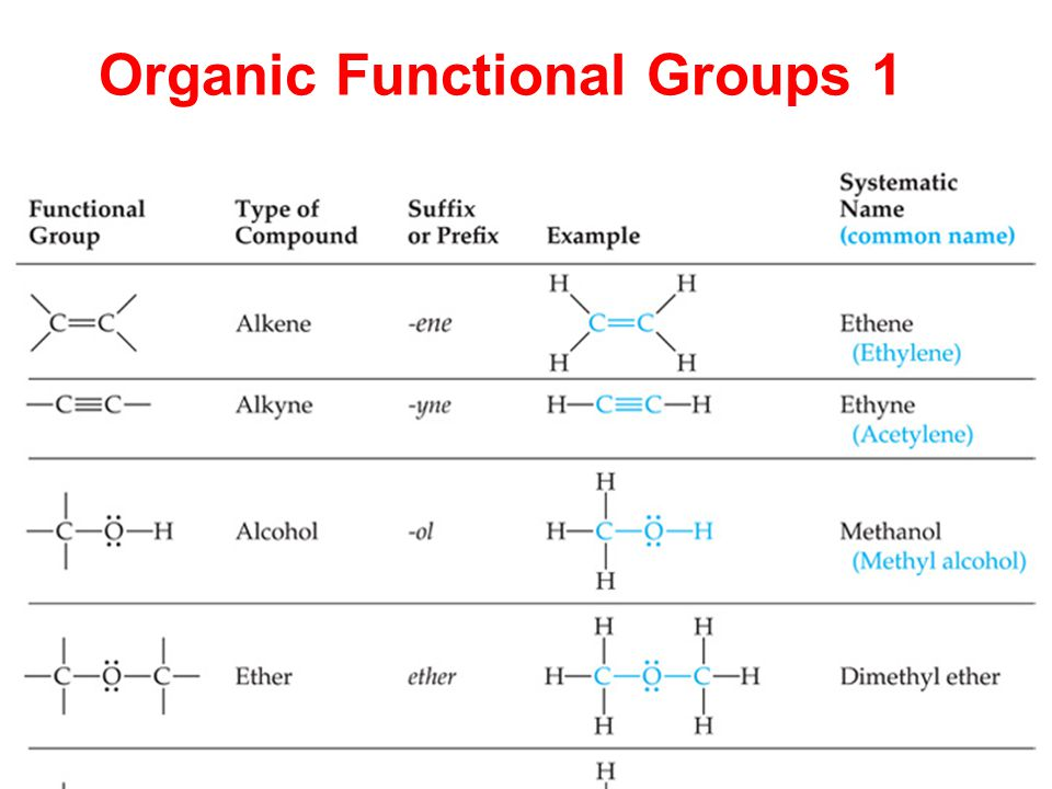 Organic Functional Groups 1