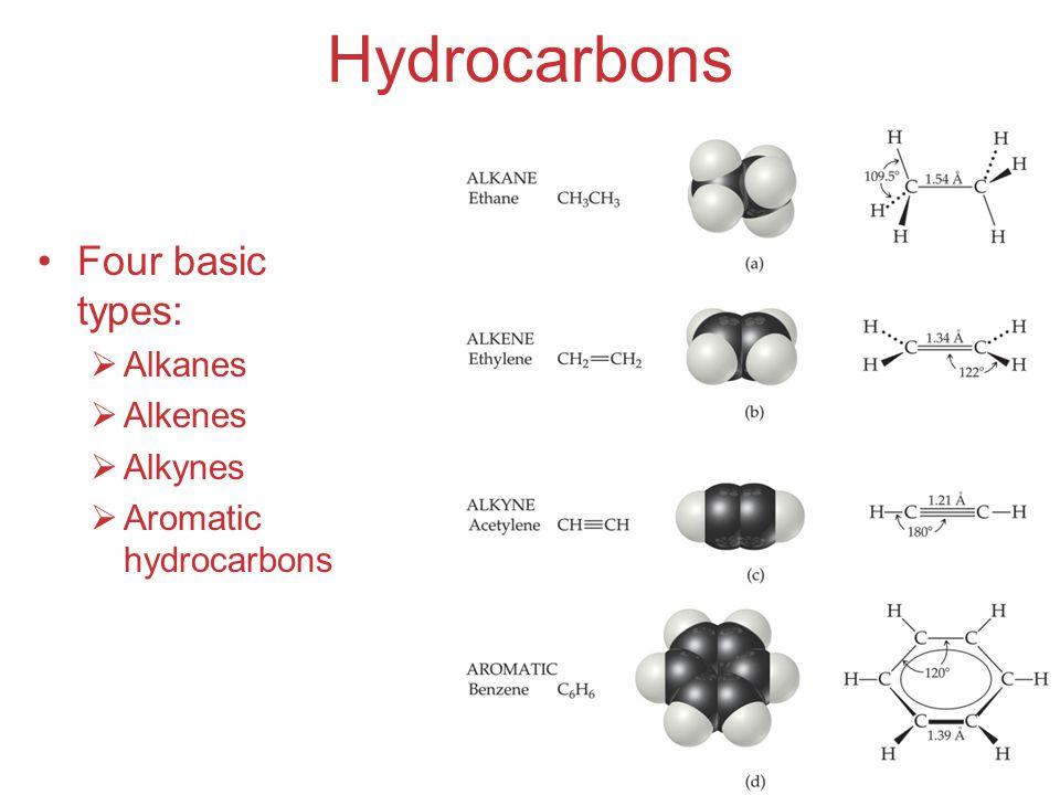 Hydrocarbons Four basic types: Alkanes Alkenes Alkynes