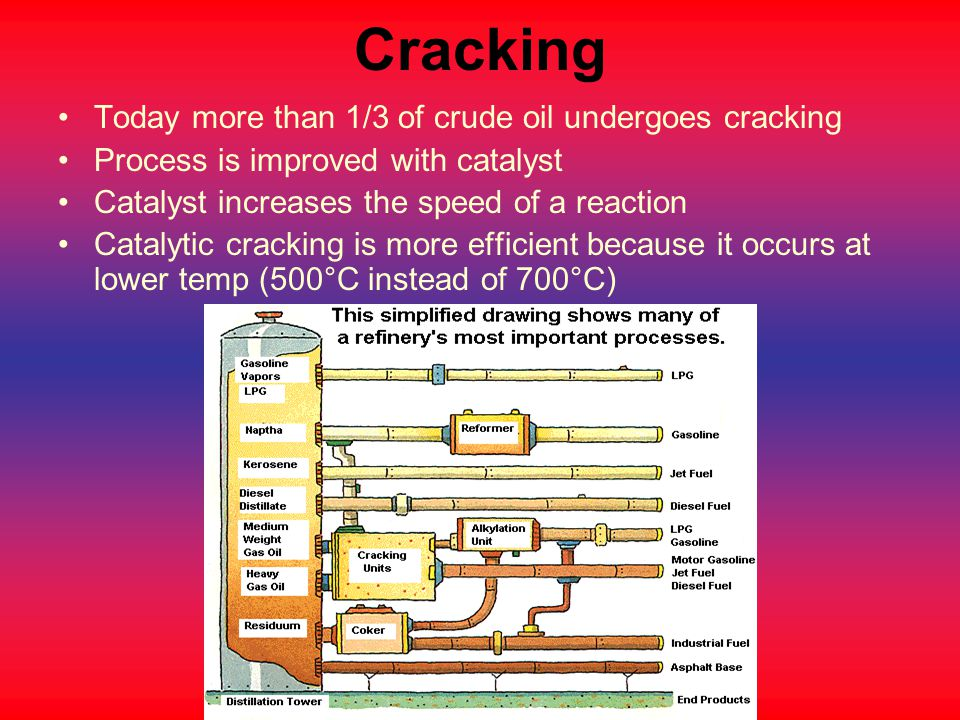 Cracking Today more than 1/3 of crude oil undergoes cracking