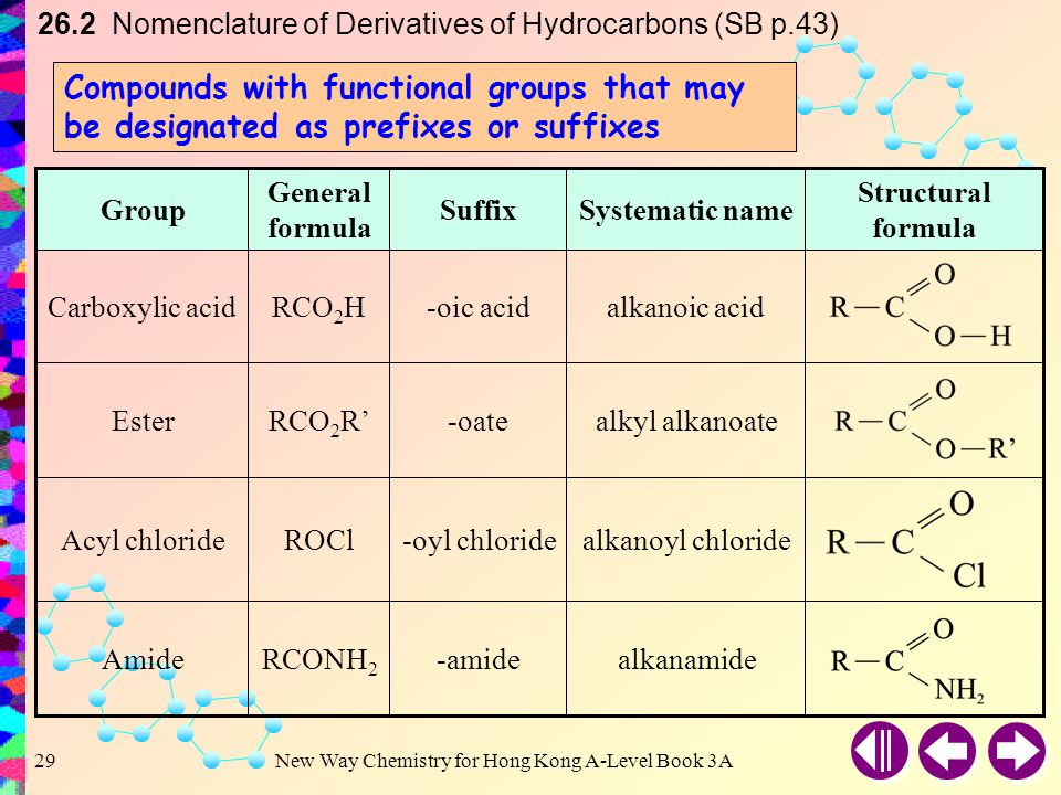 26.2 Nomenclature of Derivatives of Hydrocarbons (SB p.43)