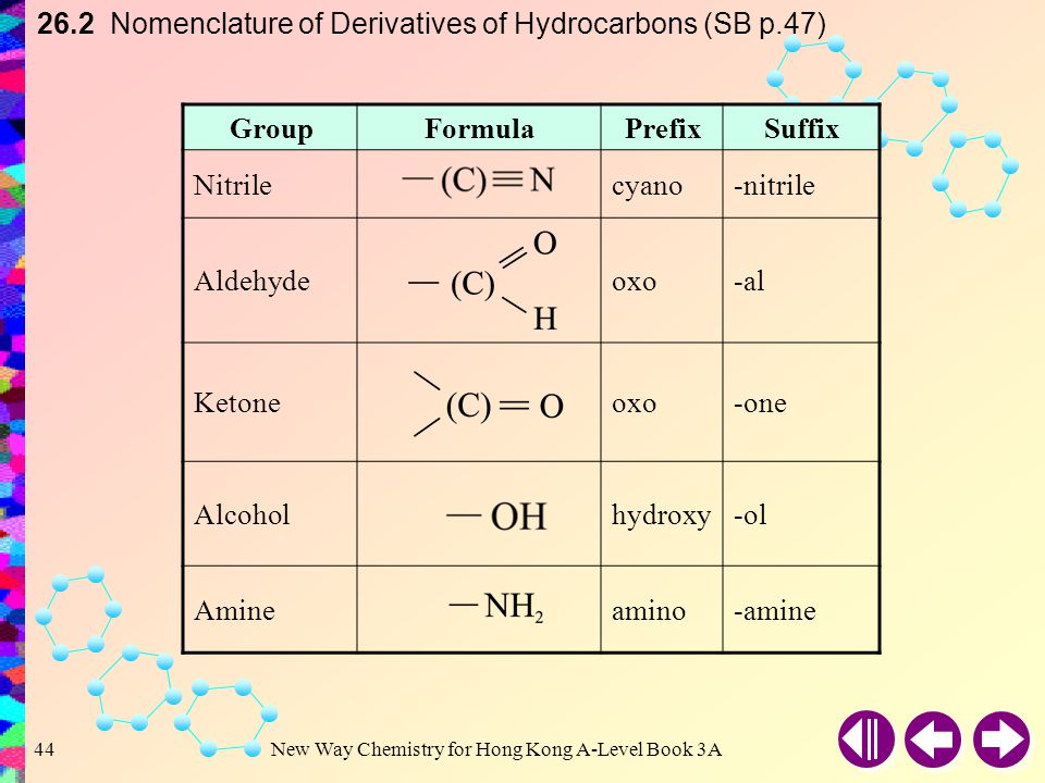 26.2 Nomenclature of Derivatives of Hydrocarbons (SB p.47)