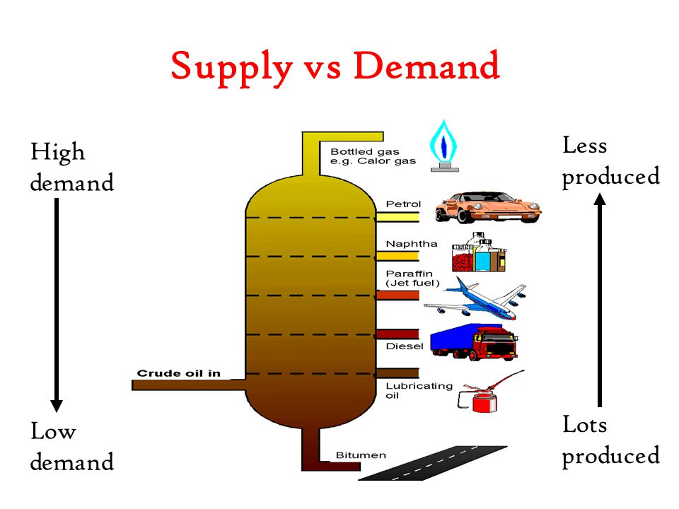 Supply vs Demand Less produced Lots produced High demand Low demand